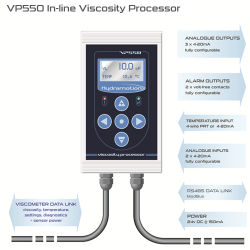 VP550 diagram with connection information