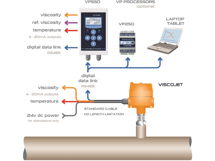 Viscojet electrical installation diagram with viscometer, processors and laptop