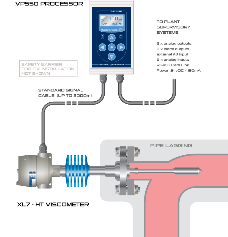 High temperature viscometer installation and connectivity options with VP550 processor